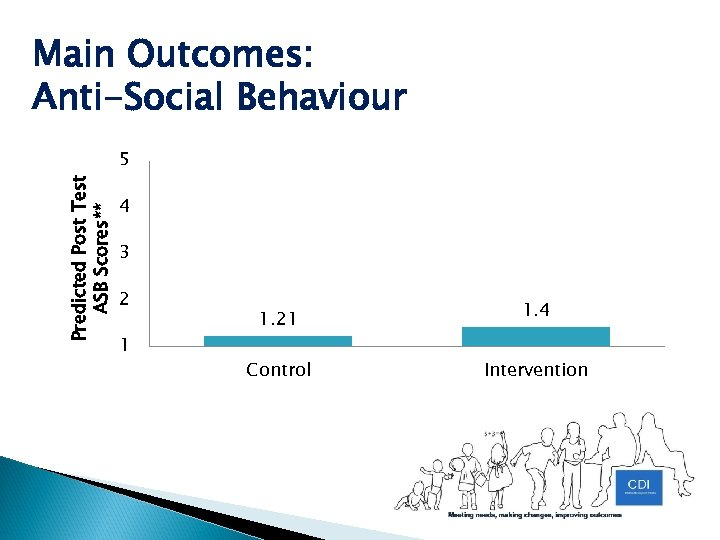 Main Outcomes: Anti-Social Behaviour Predicted Post Test ASB Scores** 5 4 3 2 1