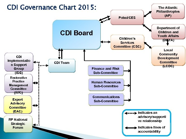 CDI Governance Chart 2015: The Atlantic Philanthropies (AP) Pobal/CES CDI Board CDI Implementatio n