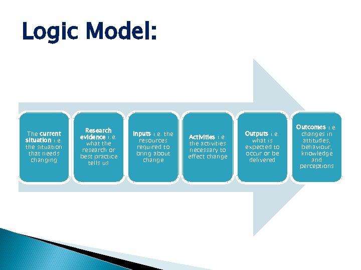 Logic Model: The current situation i. e. the situation that needs changing Research evidence
