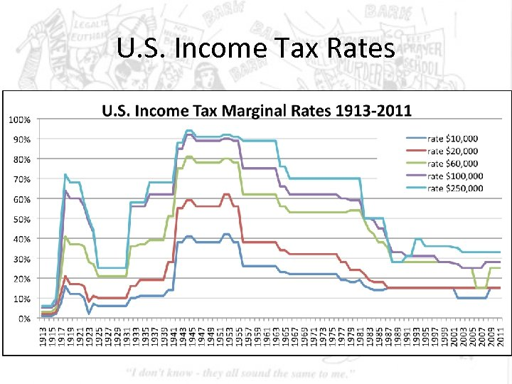 U. S. Income Tax Rates