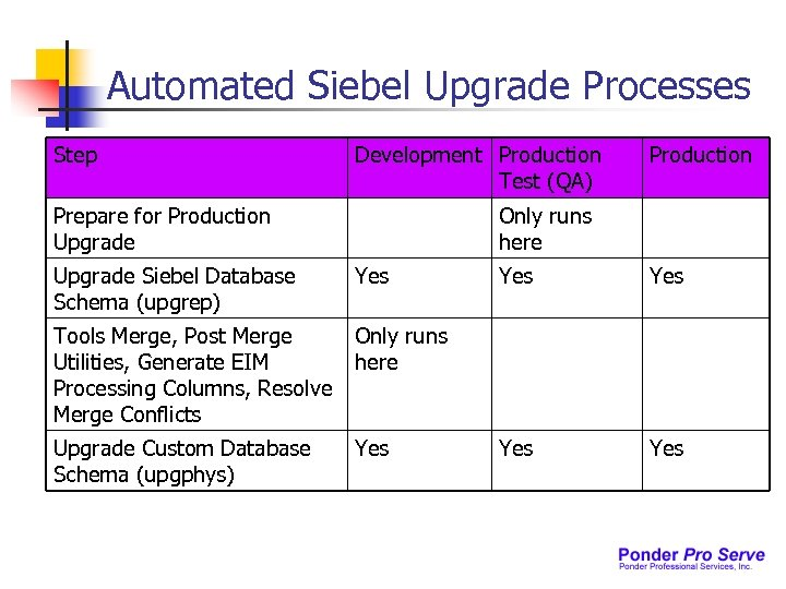 Automated Siebel Upgrade Processes Step Development Production Test (QA) Prepare for Production Upgrade Production