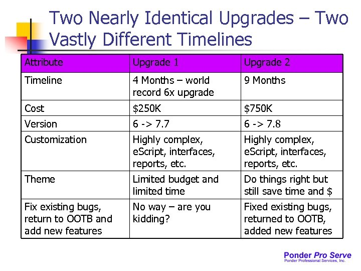 Two Nearly Identical Upgrades – Two Vastly Different Timelines Attribute Upgrade 1 Upgrade 2