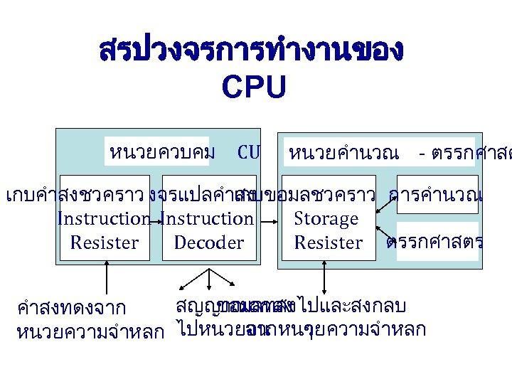 สรปวงจรการทำงานของ CPU หนวยควบคม CU หนวยคำนวณ - ตรรกศาสต เกบคำสงชวคราว วงจรแปลคำสง เกบขอมลชวคราว การคำนวณ Instruction Storage Resister