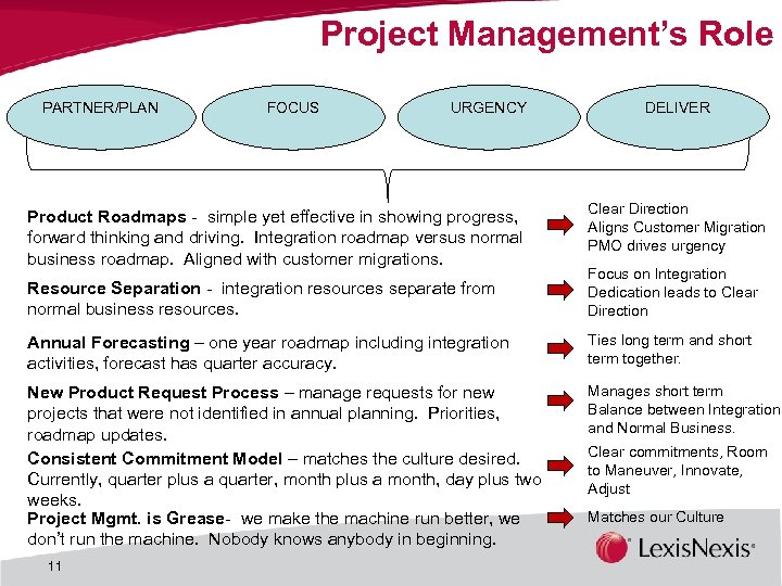 Project Management's Role PARTNER/PLAN FOCUS URGENCY Product Roadmaps - simple yet effective in showing