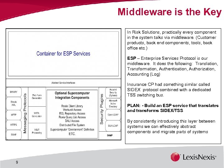 Middleware is the Key In Risk Solutions, practically every component in the system talks