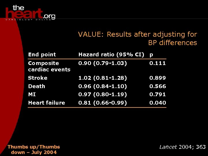 VALUE: Results after adjusting for BP differences End point Hazard ratio (95% CI) p