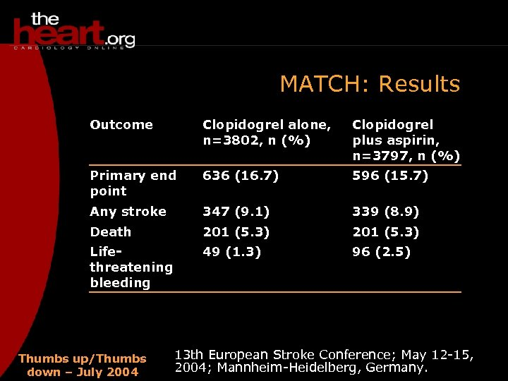 MATCH: Results Outcome Clopidogrel alone, n=3802, n (%) Clopidogrel plus aspirin, n=3797, n (%)
