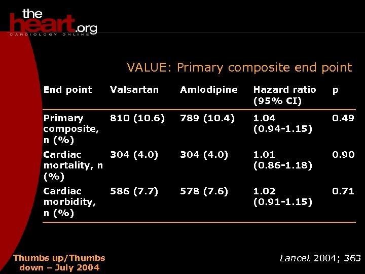 VALUE: Primary composite end point End point Valsartan Amlodipine Hazard ratio (95% CI) p