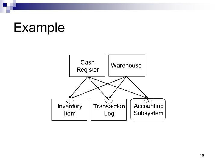 Example Cash Register 1 Inventory Item Warehouse 2 Transaction Log 3 Accounting Subsystem 19