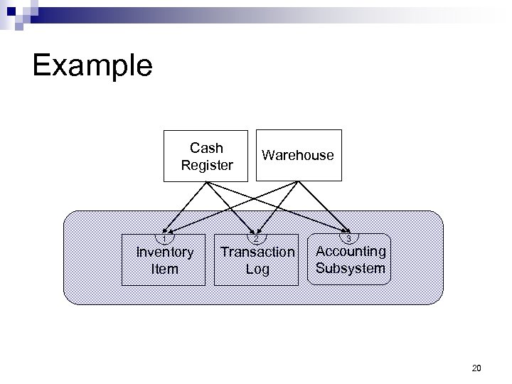 Example Cash Register 1 Inventory Item Warehouse 2 Transaction Log 3 Accounting Subsystem 20
