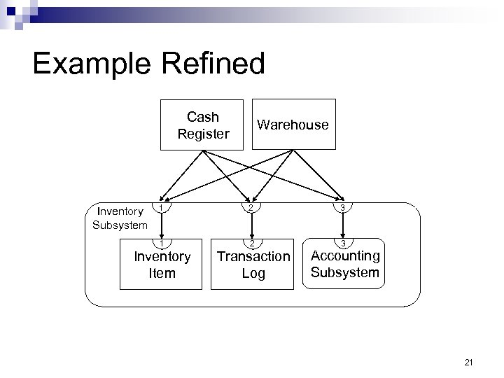 Example Refined Cash Register Inventory Subsystem Warehouse 1 2 3 Inventory Item Transaction Log