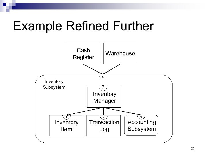 Example Refined Further Cash Register Warehouse 4 Inventory Subsystem 4 Inventory Manager 1 Inventory