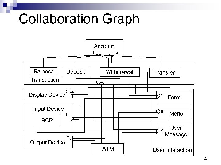 Collaboration Graph Account 1 Balance Transaction Display Device 2 Deposit Withdrawal Transfer 8 3