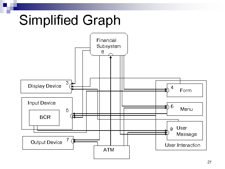 Simplified Graph Financial Subsystem 8 Display Device 3 4 Input Device 6 5 Form