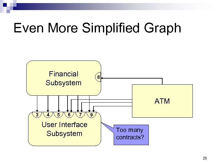 Even More Simplified Graph Financial Subsystem 8 ATM 3 4 5 6 7 User