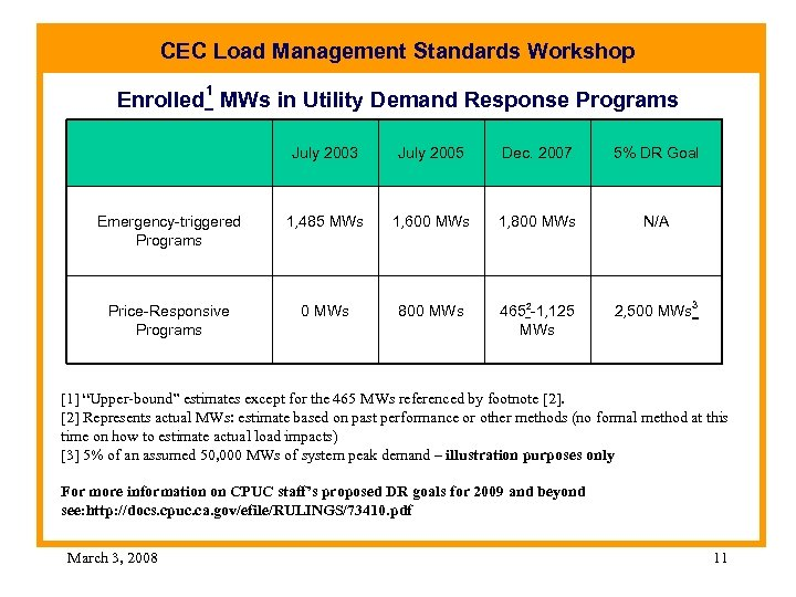 CEC Load Management Standards Workshop 1 Enrolled MWs in Utility Demand Response Programs July