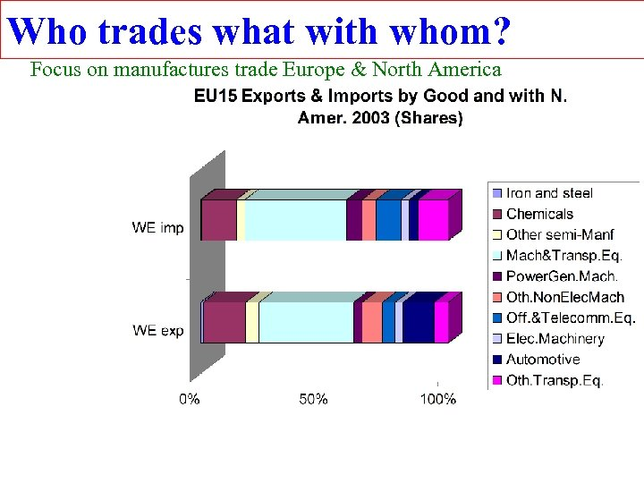 Who trades what with whom? Focus on manufactures trade Europe & North America