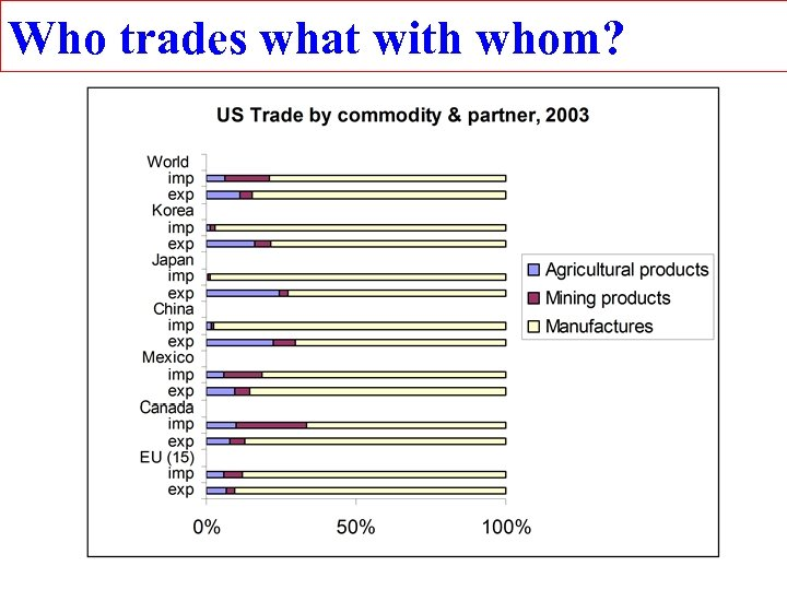 Who trades what with whom?