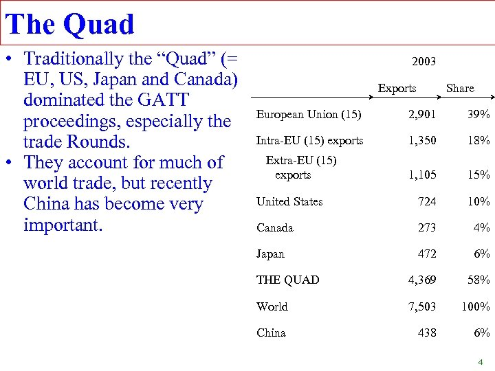 """The Quad • Traditionally the """"Quad"""" (= EU, US, Japan and Canada) dominated the"""