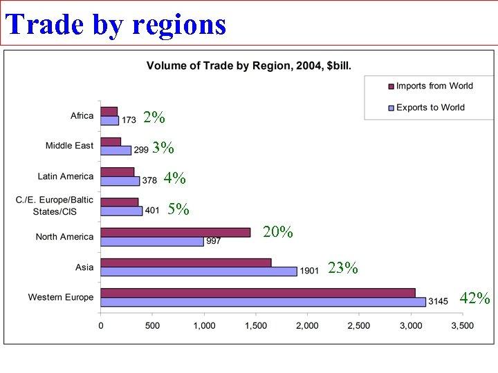 Trade by regions 2% 3% 4% 5% 20% 23% 42%