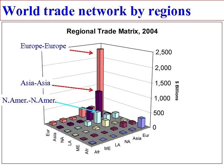 World trade network by regions Europe-Europe Asia-Asia N. Amer. -N. Amer.