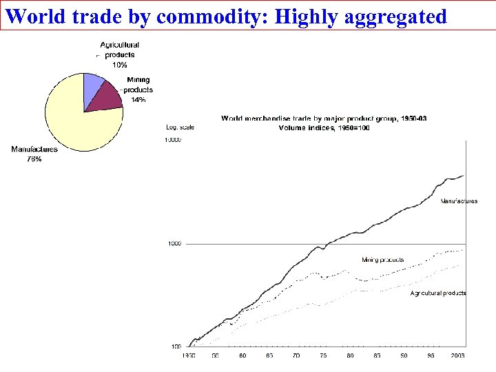 World trade by commodity: Highly aggregated