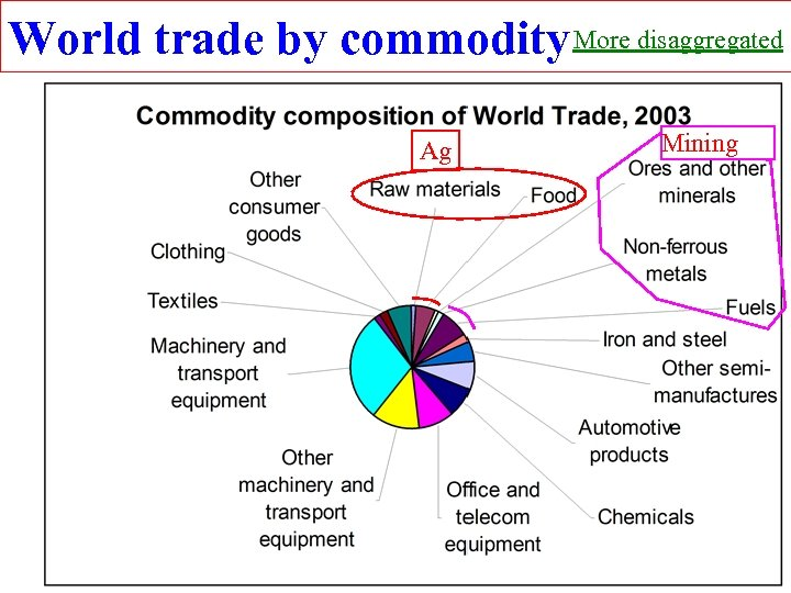 World trade by commodity More disaggregated Ag Mining