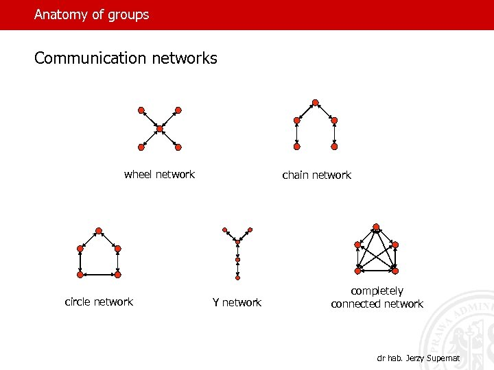 Anatomy of groups Communication networks wheel network circle network chain network Y network completely