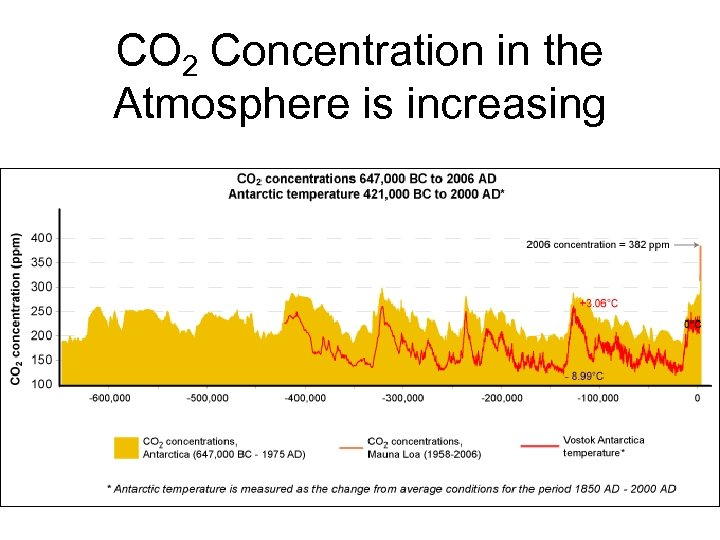 CO 2 Concentration in the Atmosphere is increasing