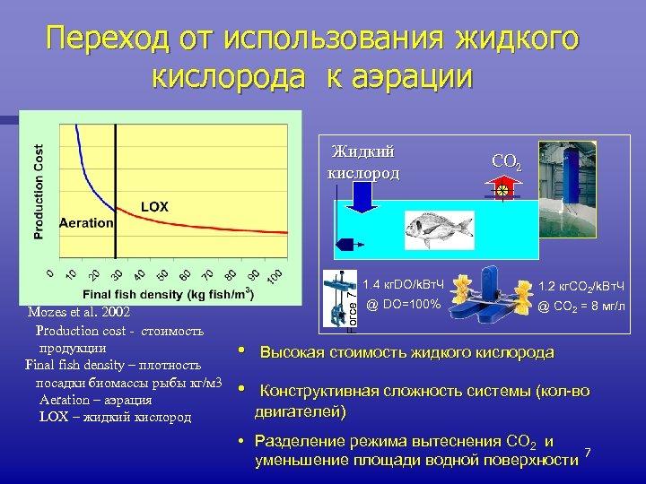 Переход от использования жидкого кислорода к аэрации Жидкий кислород CO 2 Mozes et al.
