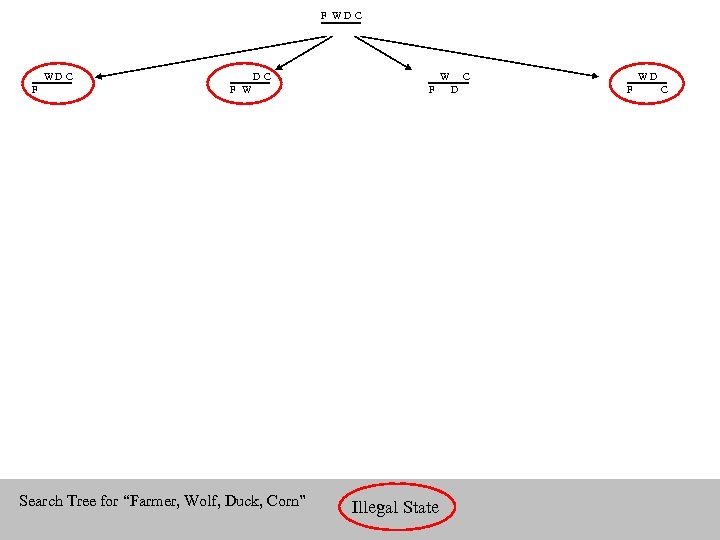 "F WD C F W Search Tree for ""Farmer, Wolf, Duck, Corn"" W F"