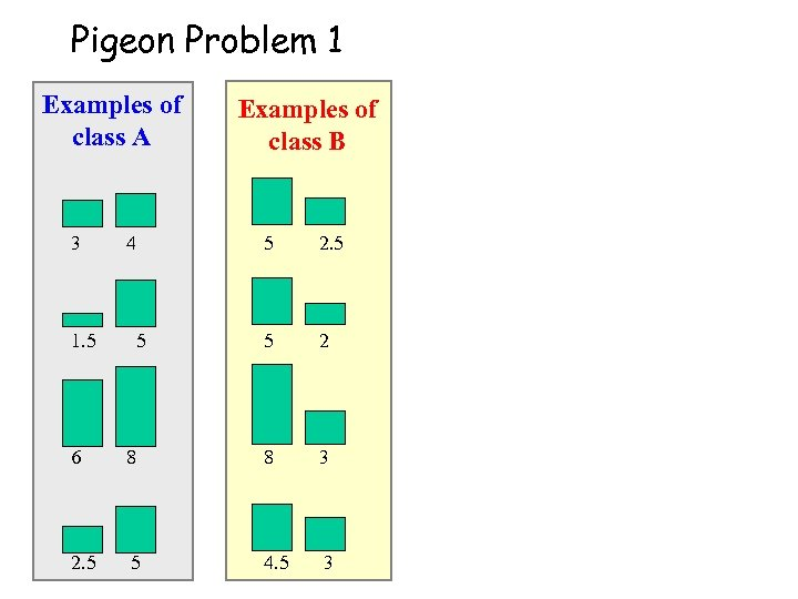 Pigeon Problem 1 Examples of class A Examples of class B 3 4 5