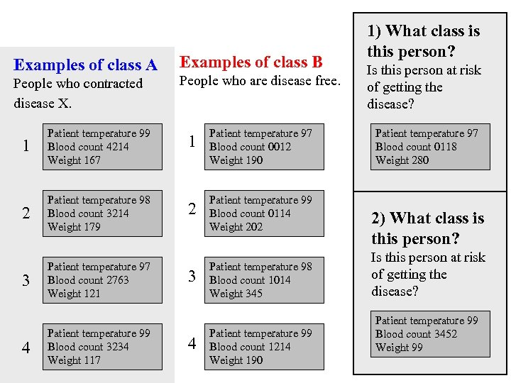 Examples of class A People who contracted disease X. 1 Patient temperature 99 Blood