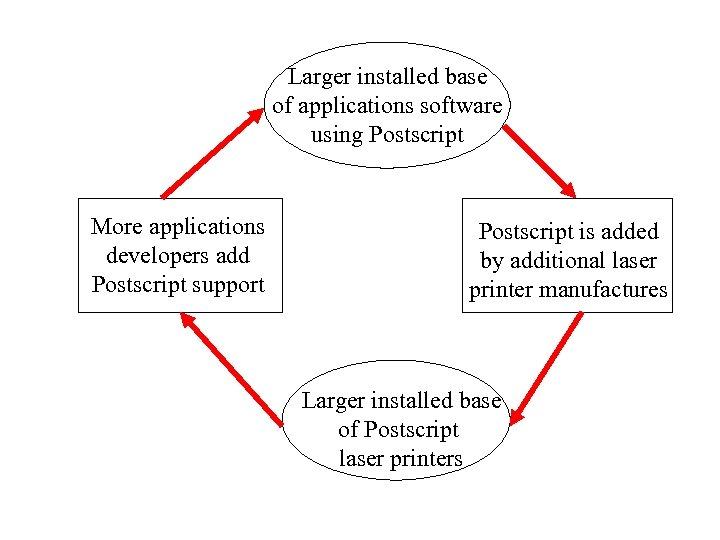 Larger installed base of applications software using Postscript More applications developers add Postscript support
