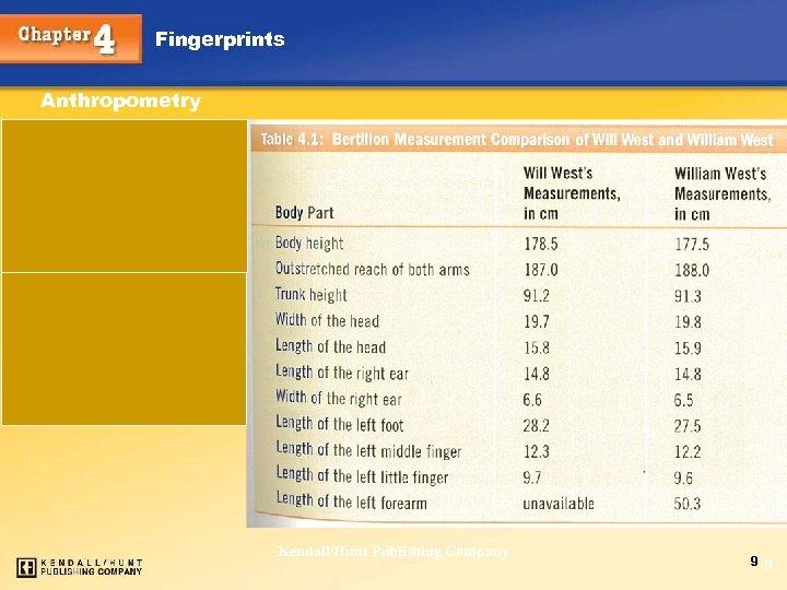 Fingerprints Anthropometry Chapter 4 Kendall/Hunt Publishing Company 9 9