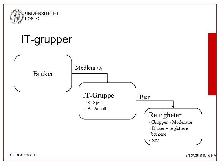 UNIVERSITETET I OSLO IT-grupper Bruker Medlem av IT-Gruppe - 'S' Sjef - 'A' Ansatt