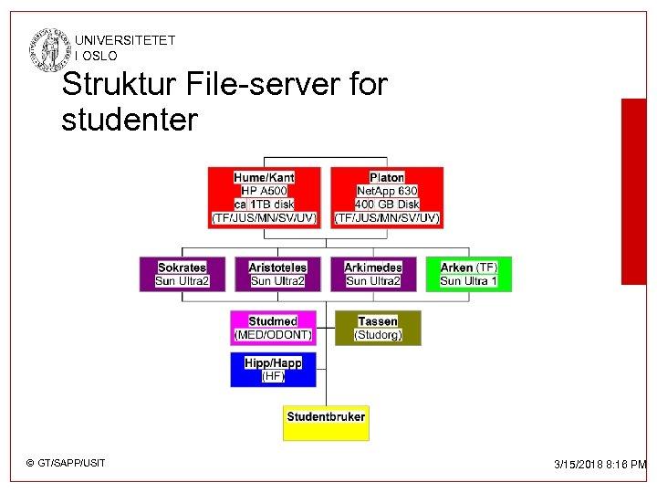 UNIVERSITETET I OSLO Struktur File-server for studenter © GT/SAPP/USIT 3/15/2018 8: 16 PM