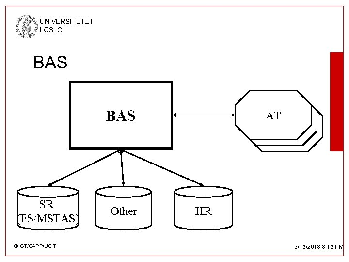 UNIVERSITETET I OSLO BAS SR (FS/MSTAS) © GT/SAPP/USIT Other AT AT AT HR 3/15/2018