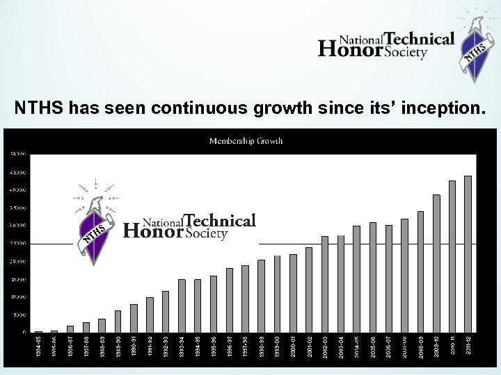NTHS has seen continuous growth since its' inception.