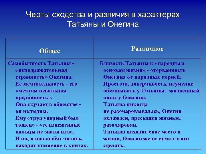 Черты сходства и различия в характерах Татьяны и Онегина Общее Самобытность Татьяны - «неподражательная