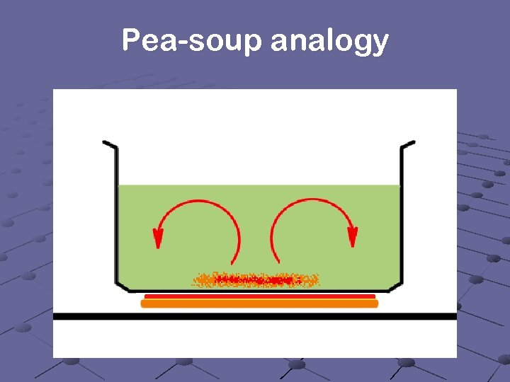 Pea-soup analogy