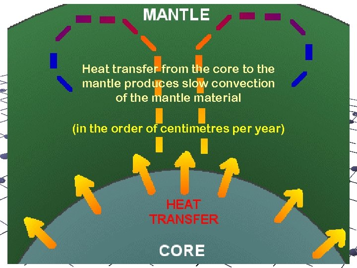 mantle convection Heat transfer from the core to the mantle produces slow convection of