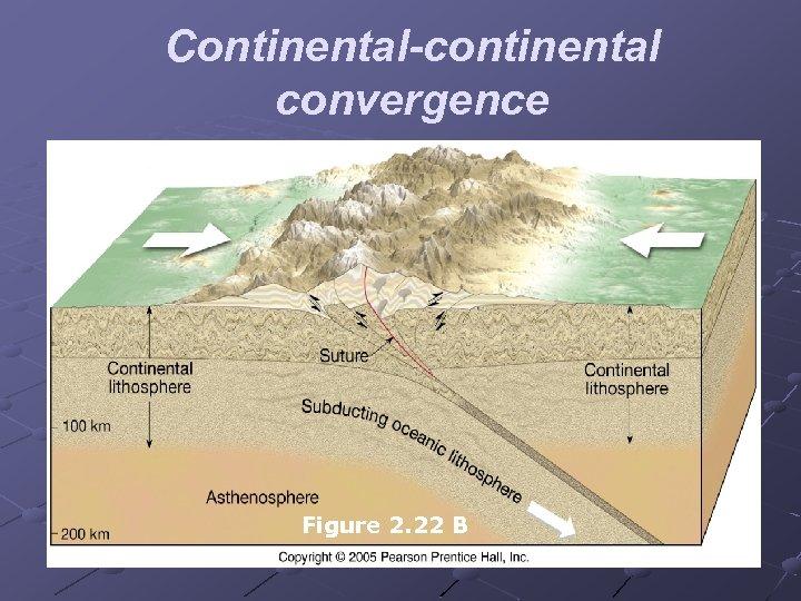 Continental-continental convergence Figure 2. 22 B