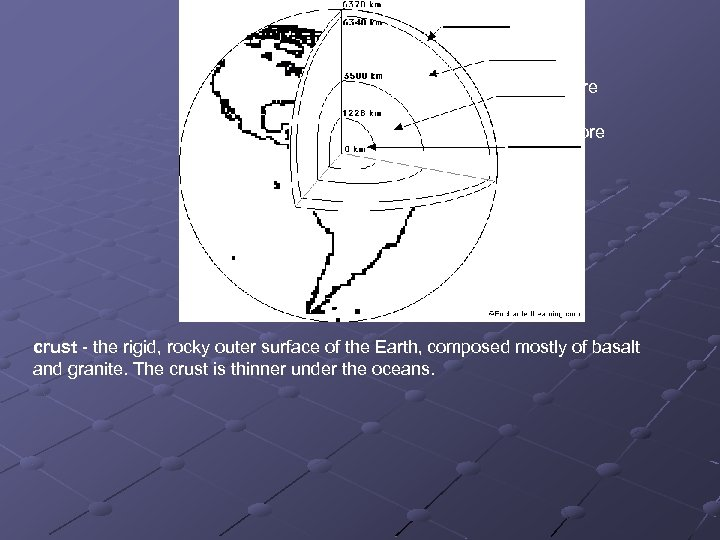 Crust Mantle Outer Core Inner Core crust - the rigid, rocky outer surface of