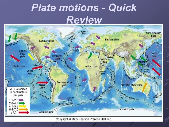 Plate motions - Quick Review Figure 2. 29