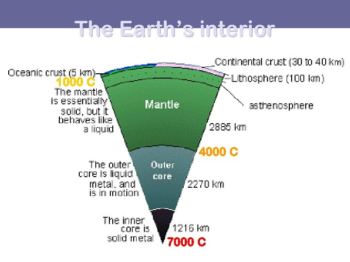 The Earth's interior 1000 C 4000 C 7000 C