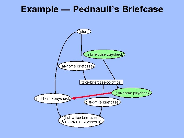 Example — Pednault's Briefcase *start* (in-briefcase paycheck) ( at-home briefcase) take-briefcase-to-office ~( at-home paycheck)