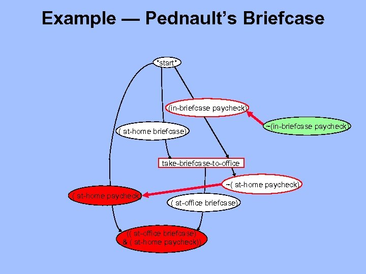 Example — Pednault's Briefcase *start* (in-briefcase paycheck) ~(in-briefcase paycheck) ( at-home briefcase) take-briefcase-to-office ~(