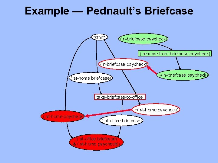 Example — Pednault's Briefcase *start* (in-briefcase paycheck) ( remove-from-briefcase paycheck) (in-briefcase paycheck) ~(in-briefcase paycheck)