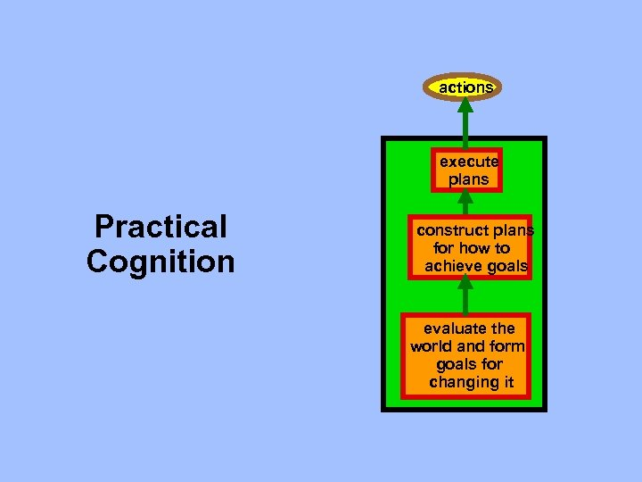 actions execute plans Practical Cognition construct plans for how to achieve goals evaluate the
